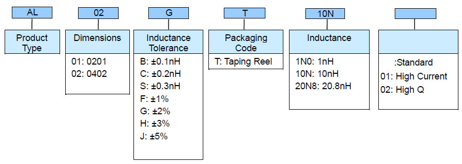 Ceramic Thin Film Chip Inductor (AL) Part Numbering