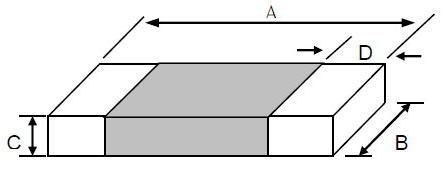 Multilayer Chip Beads (CBM) Dimensions