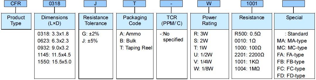Carbon Film Leaded P Resistor - CFR Series Part Numbering
