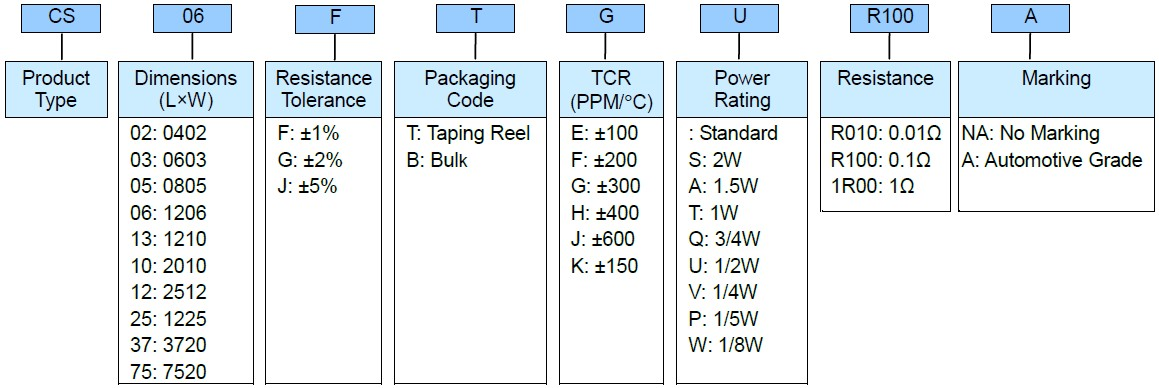 Thick Film Low TC Current Sensing Resistor - CS--A Series Part Numbering