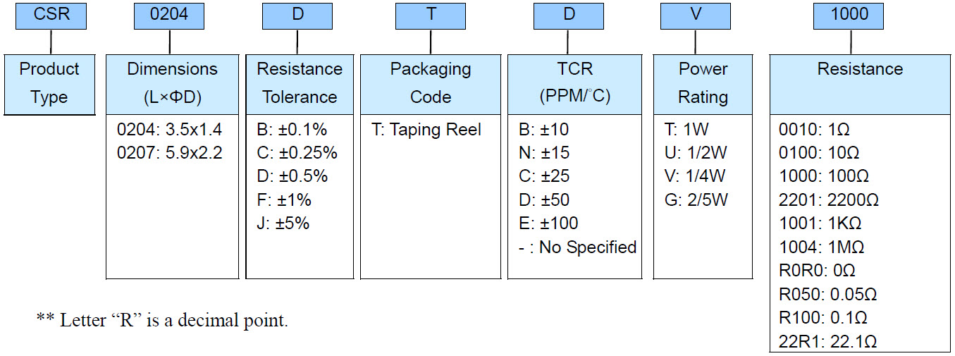 Anti-Corrosive Thin Film CSRecision Chip Resistor - CSR Series Part Numbering