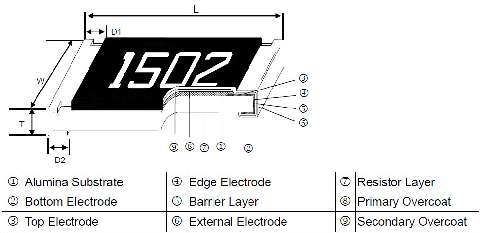 High Voltage Thick Film Chip Resistor - HVR Series Construction