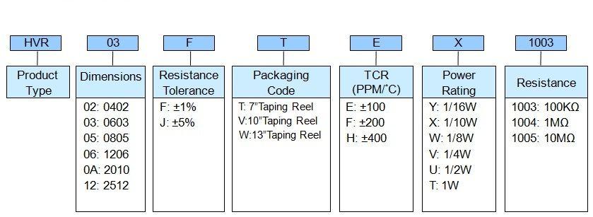 High Voltage Thick Film Chip Resistor - HVR Series Part Numbering