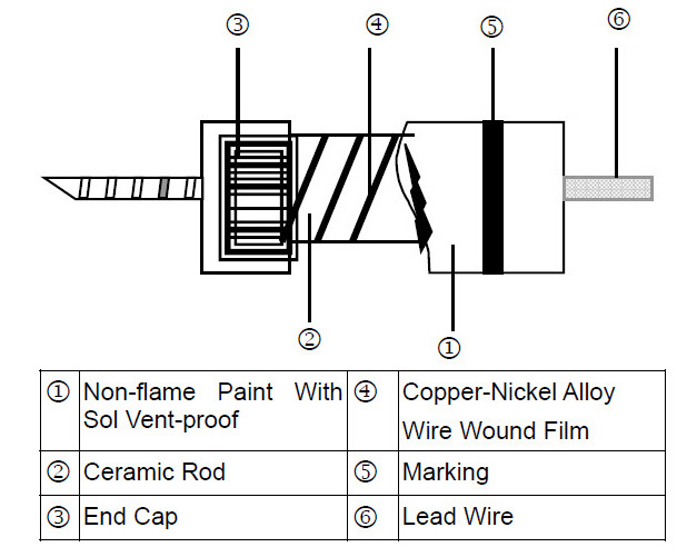 Wire Wound Leaded Resistors - KNP Series Construction