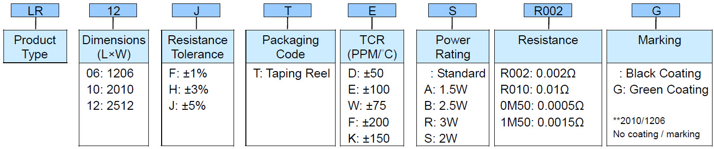Ultra Low Ohm (Metal Strip) Chip Resistor - LR Series Part Numbering