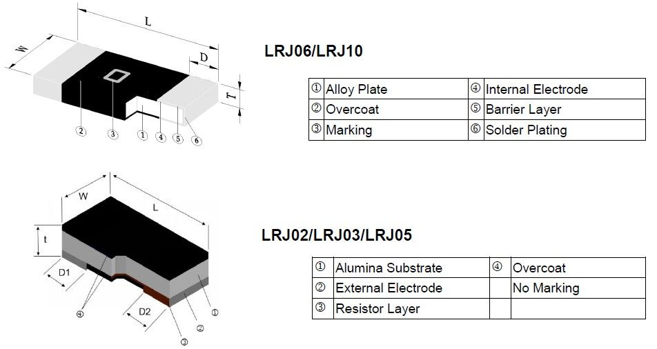 Ultra-Low Chip Resistor Jumper - LRJ Series Construction