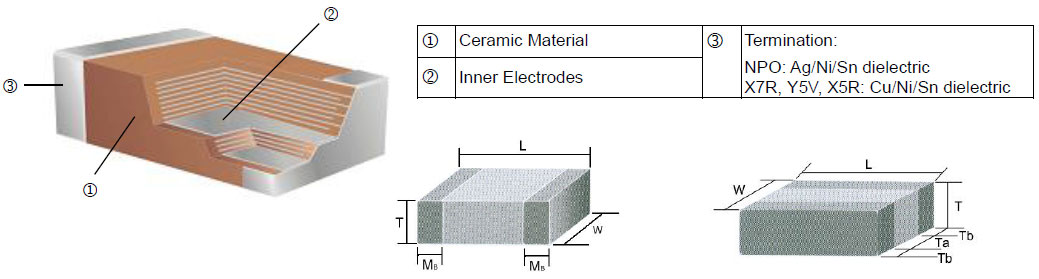 SMD Capacitor (MC) Construction
