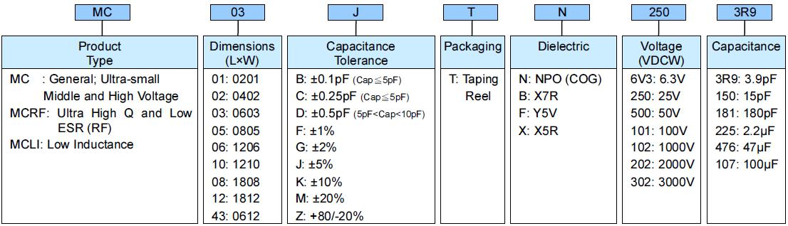 SMD Capacitor (MC) - Part Numbering