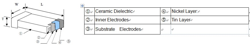 SMD Capacitor (MCF) Construction