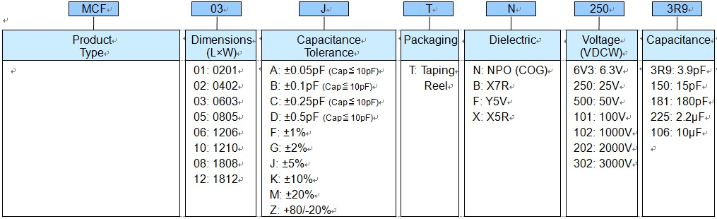 SMD Capacitor (MCF) - Part Numbering