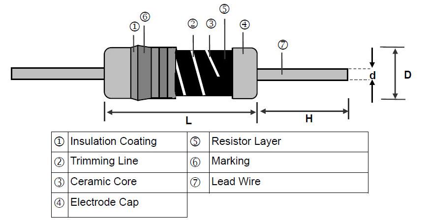 Metal Film Leaded Precision Resistor - MFR Series Construction