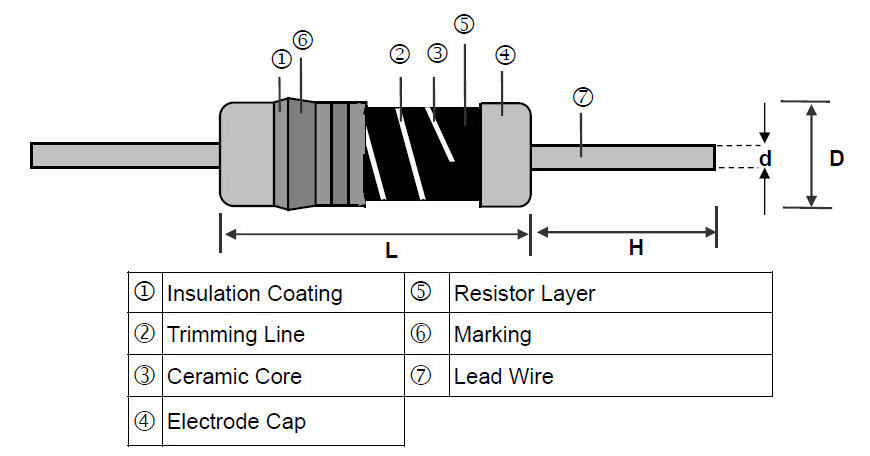 Metal Glazed Leaded Resistor - MGR Series Construction