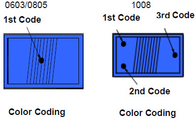 Ferrite Wire-wound Inductors (NL) Color Coding