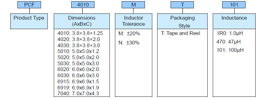 Shielded SMD Power Inductor - PCF Series Product Identification