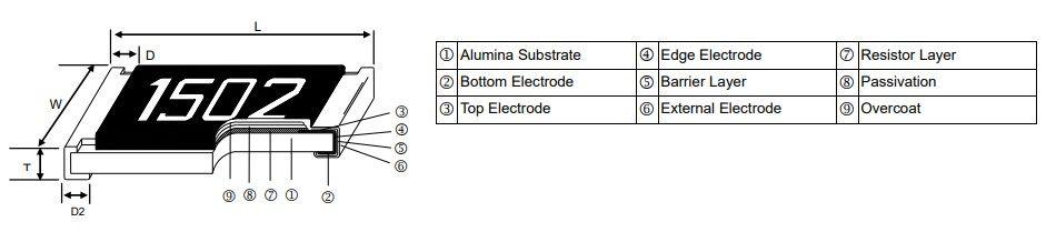 Anti-Corrosive Thin Film Precision Chip Resistor - PR Series Construction