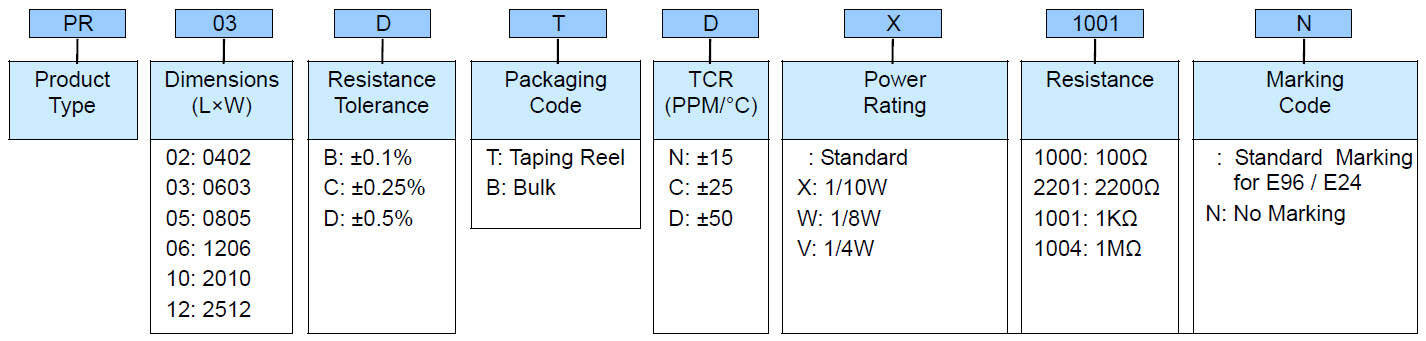 Anti-Corrosive Thin Film Precision Chip Resistor - PR Series Part Numbering