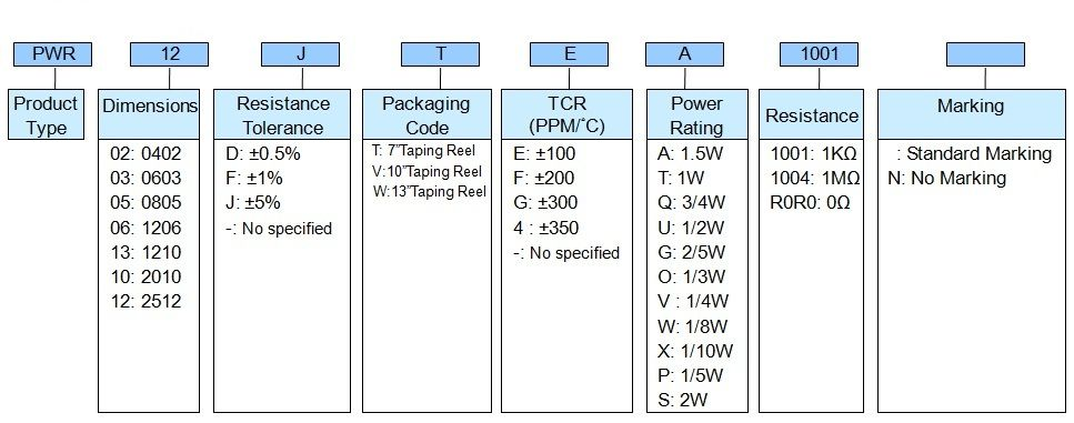 Pulse Withstanding Chip Resistor - PWR Series Part Numbering