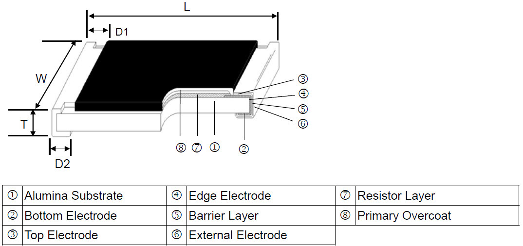 Trimmable Thick Film Chip Resistor - RT Series Construction