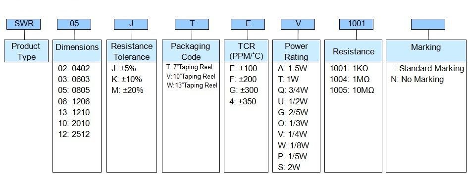 Surge Withstanding Chip Resistor - SWR Series Part Numbering