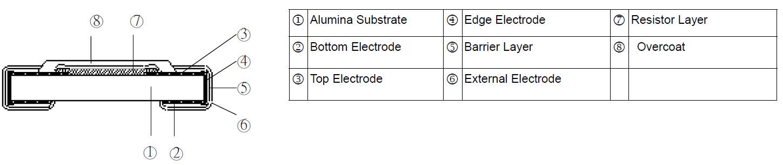 Anti-Corrosive Thin Film TFANecision Chip Resistor - TFAN Series Construction