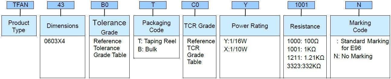 Anti-Corrosive Thin Film TFANecision Chip Resistor - TFAN Series Part Numbering