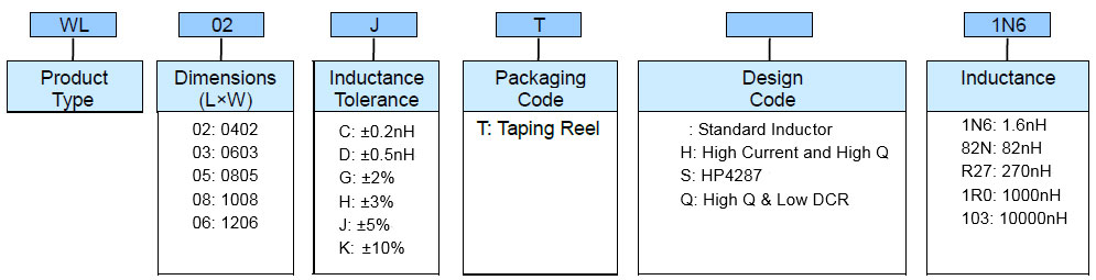 Wire Wound Chip Inductor (WL) Part Numbering